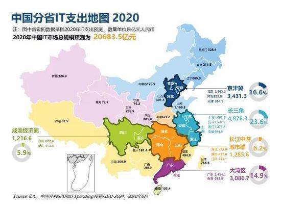IDC:2020年中国IT支出将达到20683.5亿元 同比增长2.7%