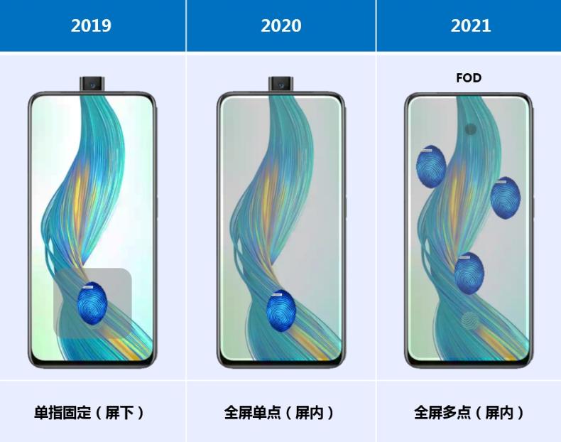 TCL华星:今年推出LCD全屏单点屏内指纹技术