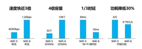 Wi-Fi 6比Wi-Fi 5强在哪儿?