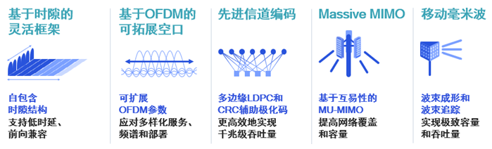 3GPP完成Rel-16,六大领域关键技术释放5G新机遇