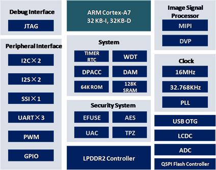 一文看懂码灵半导体CFW32C7UL系列产品应用(一):芯片的启动
