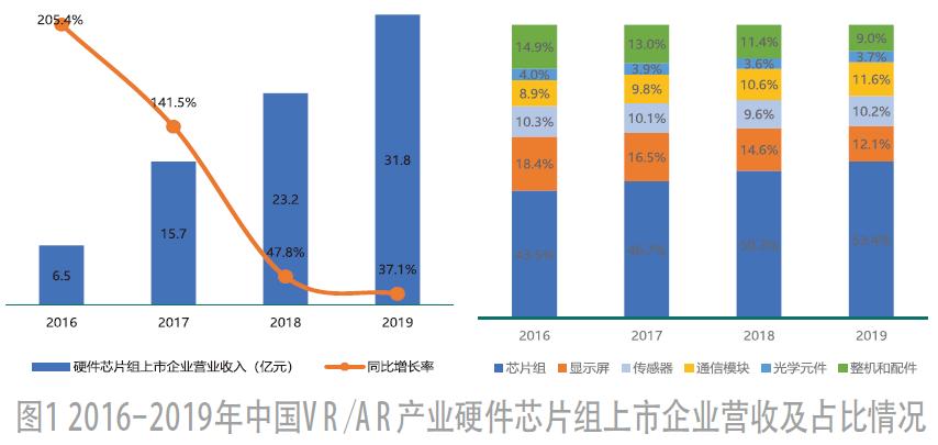 2020年中國VR/AR產業投資趨勢