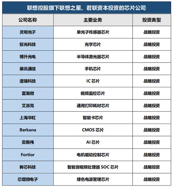 联想公布投资芯片公司名单:比亚迪半导体、寒武纪等在列