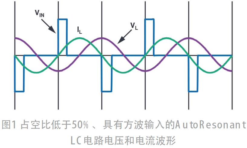 在不使用数字控制器的情况下,闭合无线充电器接收器和发射器之间的控制环路