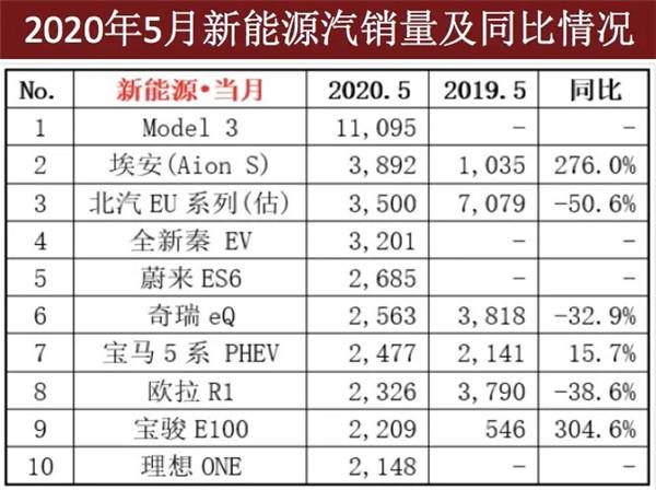 8家造车新势力前5月销量仅为个位数