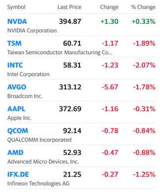 1.66% 股价狂彪的NVIDIA今日或许超越英特尔