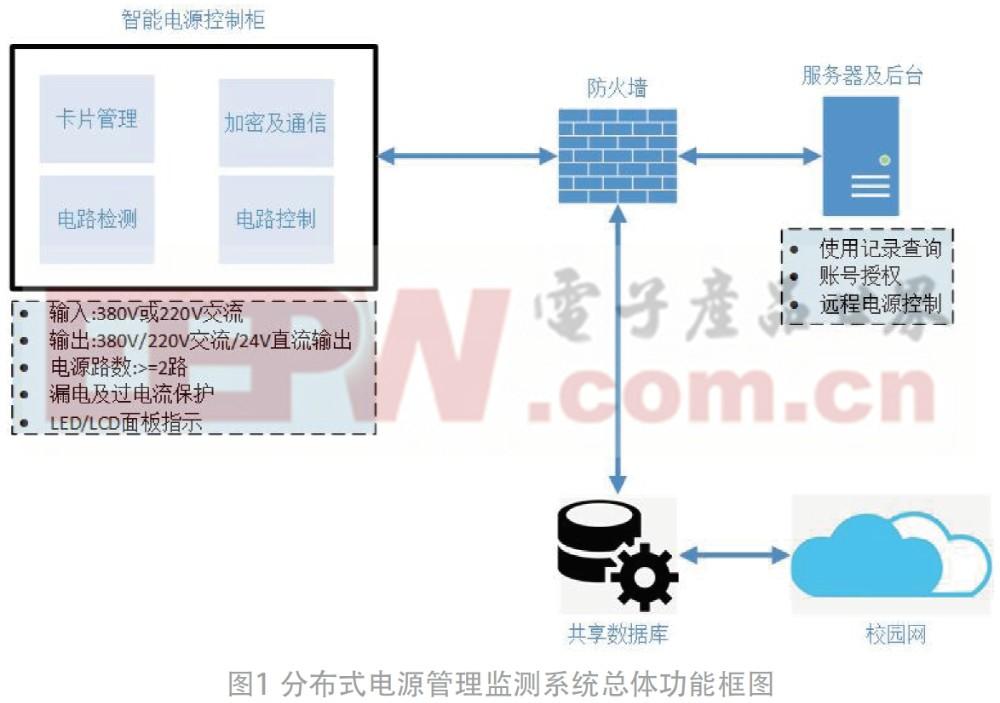 重要設備儀器的智能電源管理監測箱系統設計