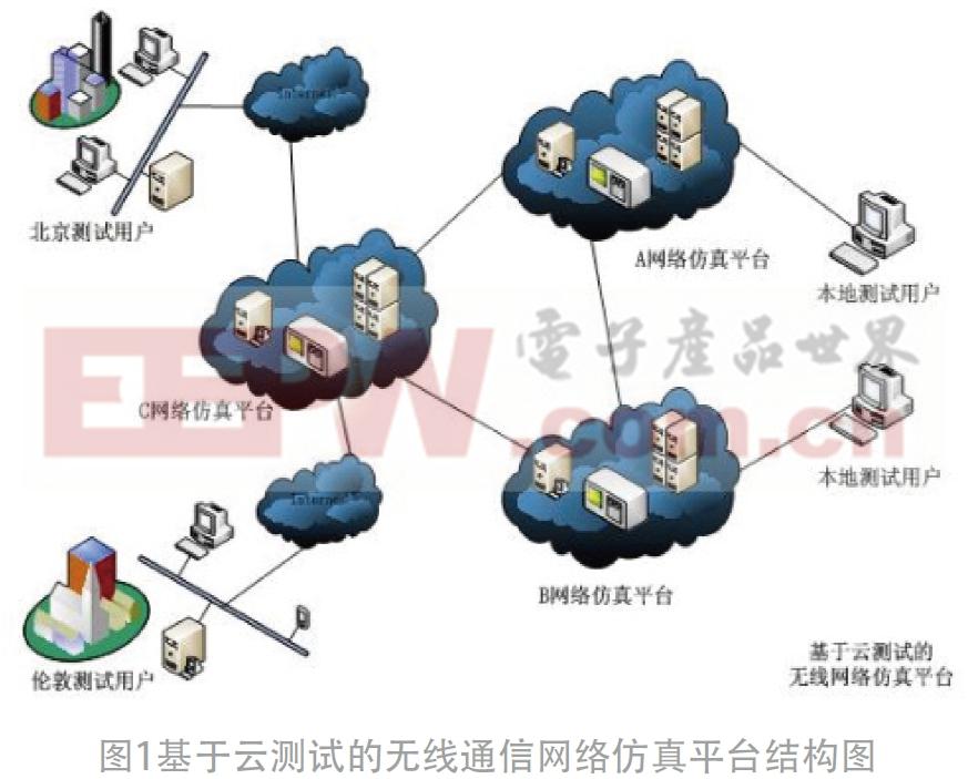 基于云测试的无线通信网络仿真系统研究