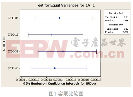 J750测试系统稳定性分析