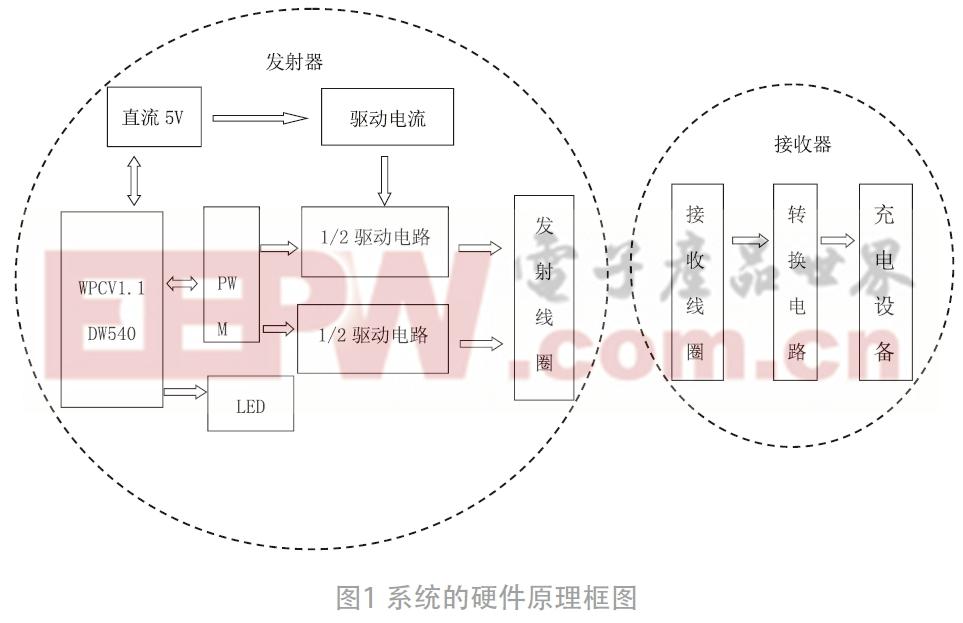 基于DW540通用Qi無線充電器的設計*