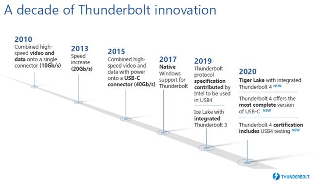 英特尔推出全新Thunderbolt 4,重新定义高效简洁PC连接生态