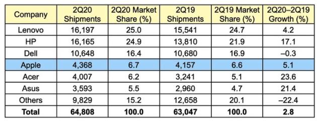 2020年Q2全球PC出货量预估增长2.8%:Mac增长5.1%