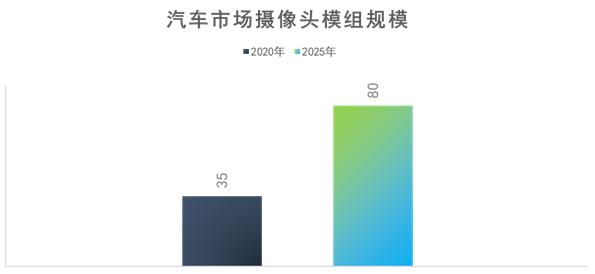 """思特威副總經理歐陽堅:智能車載電子領域中國CIS廠商的""""芯""""機遇"""