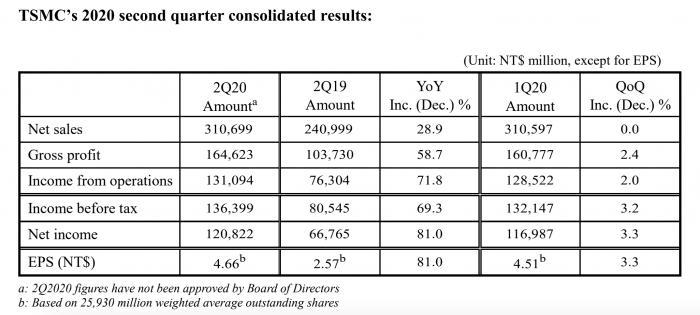 臺積電Q2凈利增81% 未計劃9月14日后給華為繼續供貨