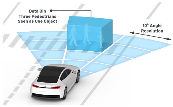 從ADAS到驅動器更換——實際雷達性能是否足夠好?