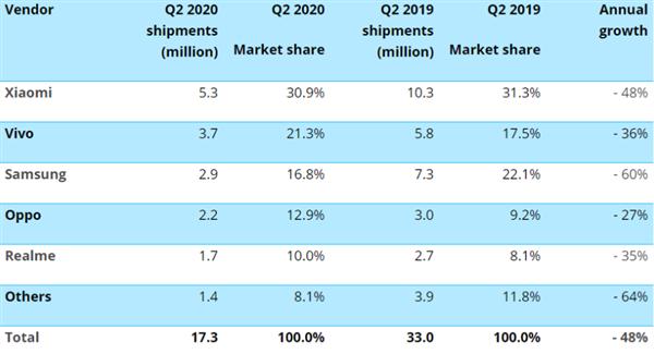印度手机销量大跌:出货量前五名四家是中国品牌 小米依然第一