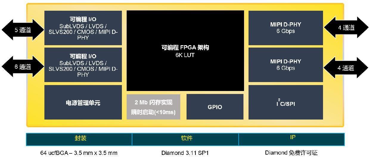 莱迪思全新CrossLinkPlus FPGA简化基于MIPI的视觉系统开发