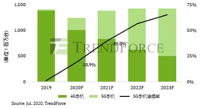 2020下半年品牌加速推动5G手机,全球总产量将突破两亿支