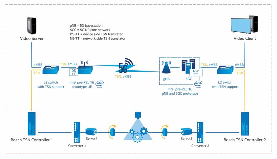 英特尔:以TSN与5G融合技术塑造工业物联网的未来