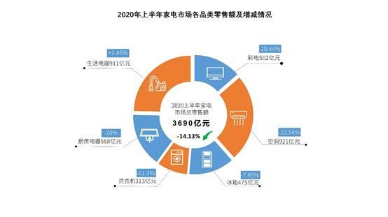 2020国内家电市场:二季度恢复增长 生活家电风景独好