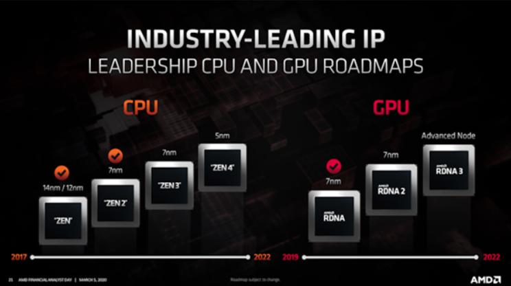 AMD:PS5、Xbox Series X所用7nm芯片已开始生产和发货