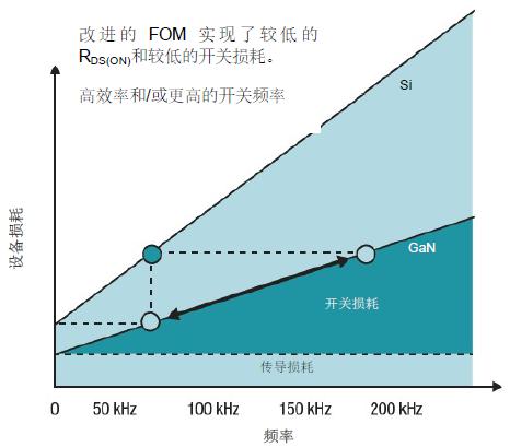 GaN 将能源效率推升至新高度