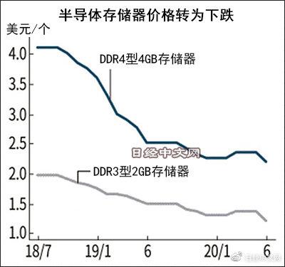 需求疲软+中国制造入市,全球存储芯片价格掉头向下