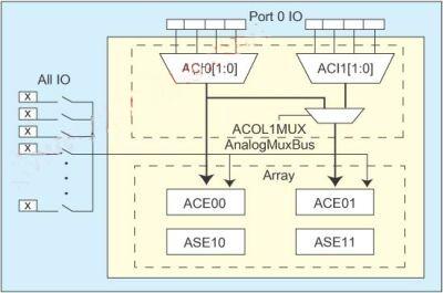 利用I/O模拟多路复用器PSoC简化传感器控制设计