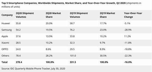 全球智能手机市场报告:整体暴跌,苹果灭霸级表现,最惨的会是谁