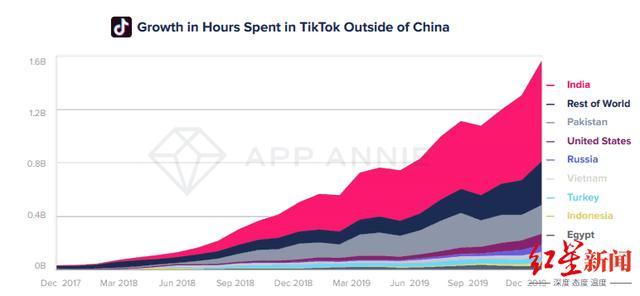 深度解析:和TikTok谈收购的为什么是微软?