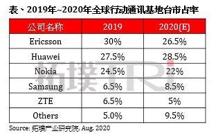 2020年中国5G基站将突破60万个
