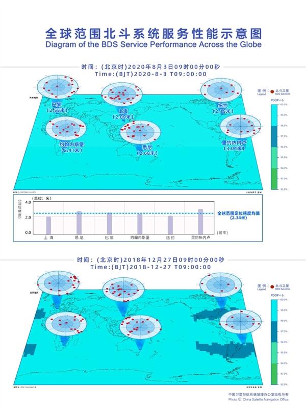 官方公布北斗定位精度:平均2.34米、最高厘米级