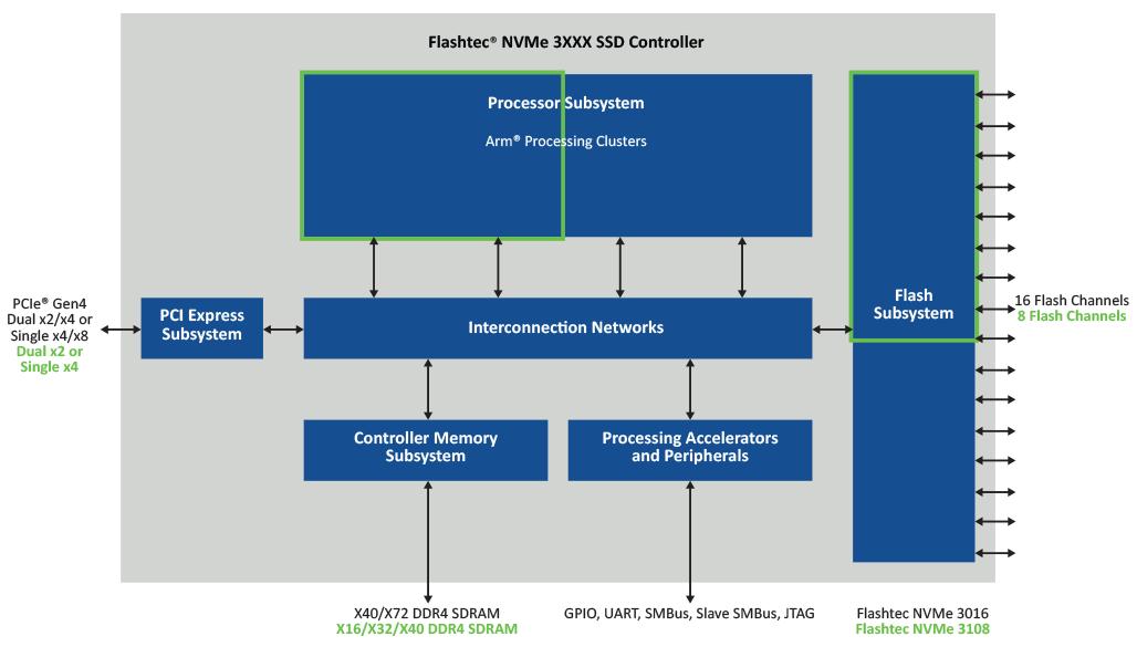 Microchip推出全新8通道Flashtec PCIe 第四代企业级NVMe™固态硬盘控制器