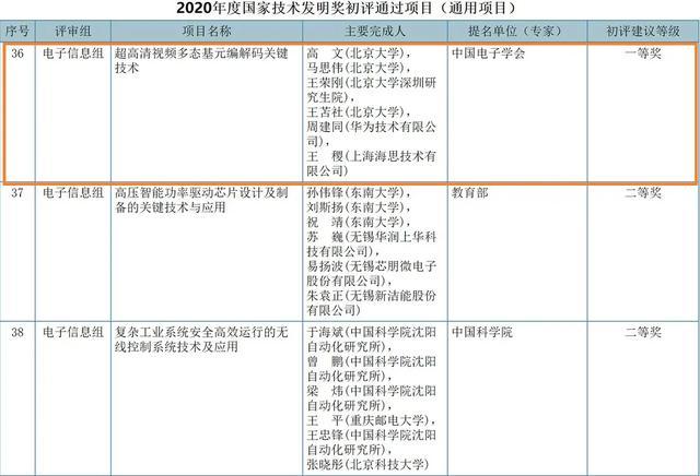 视频编码标准H.266/VVC发布:华为主导!并入围国家科技一等奖