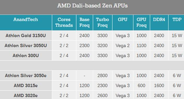 AMD超低功耗处理器现身:功耗仅有6W