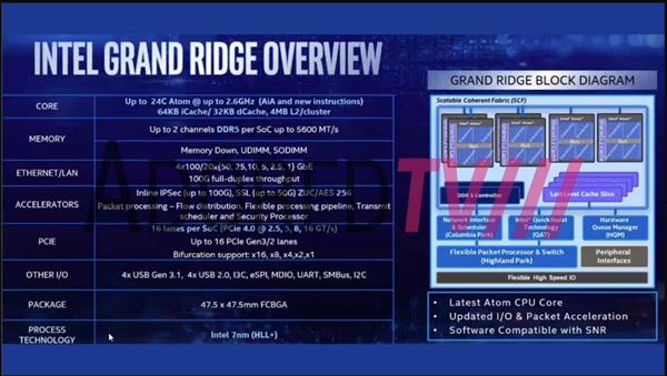 7nm、24核心、DDR5、PCIe 4.0:Intel一下子都有了!