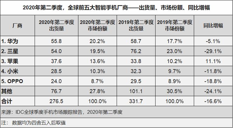 国内市场逐渐复苏,多芯片平台入局引领5G未来竞争