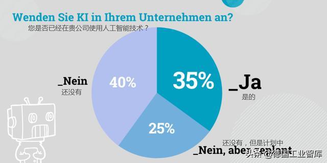 超过35%的德国中小企业已使用人工智能技术