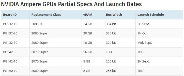 英伟达RTX 3000系显卡曝光:最高24GB显存