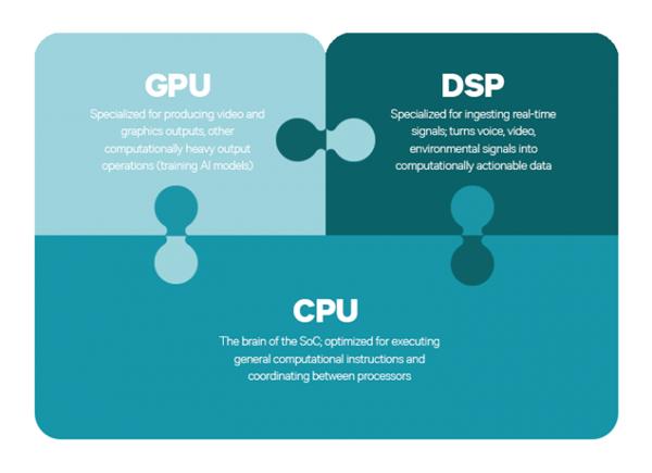 修复太难了!高通:骁龙处理器DSP存在缺陷 安卓手机能被轻松控制损坏
