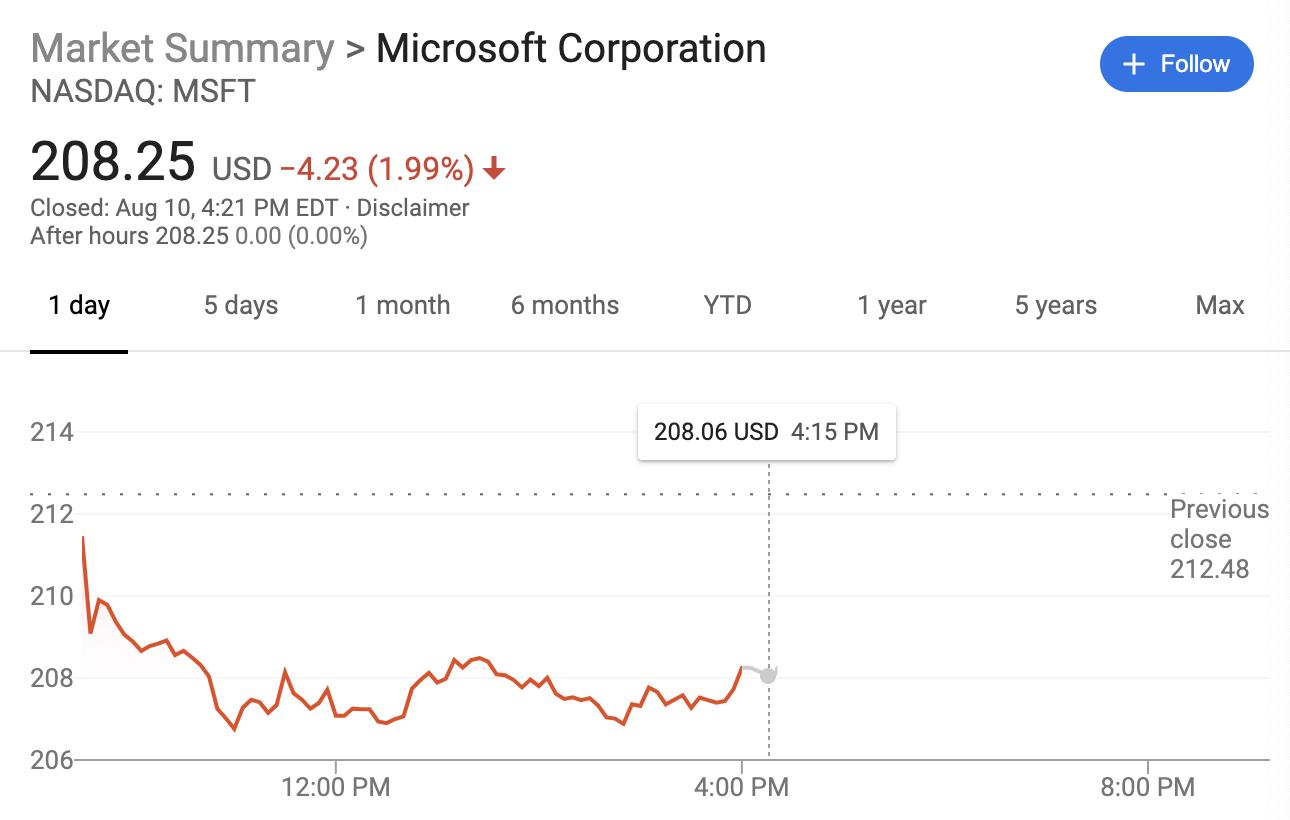 传TikTok与微软或无法达成协议 微软股价跌2%