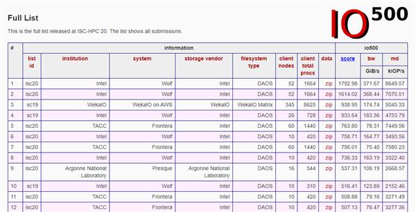 """371GB/s速度 Intel造出世界最强""""硬盘"""":夺回IO500第一"""