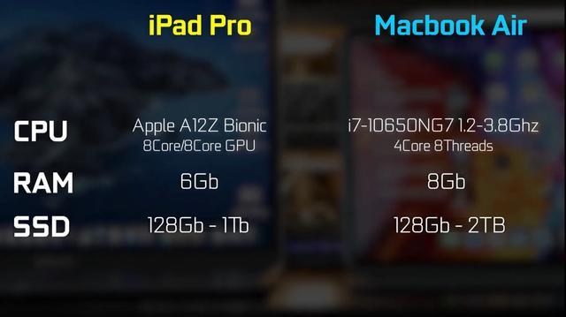 苹果arm移动处理器A12Z对比intel处理器i7 10650ng性能分析