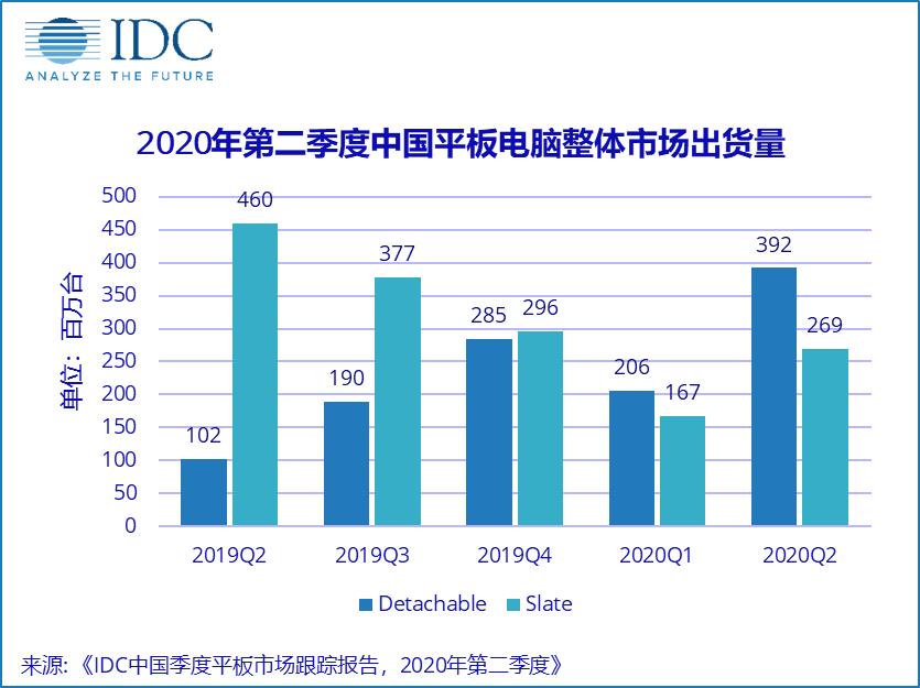 """""""新常态""""下,中国平板电脑市场快速复苏"""