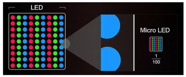 OLED屏幕价格太贵还伤眼?苹果将推出全新LED屏幕