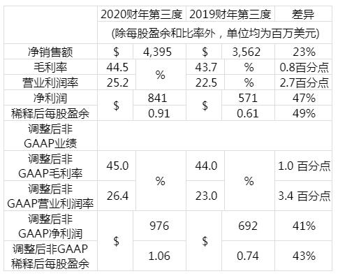 应用材料公司发布2020财年第三季度财务报告