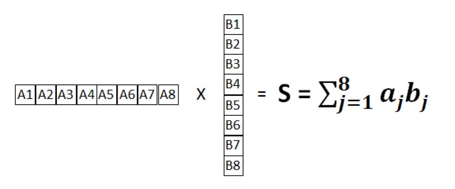 实例!详解FPGA如何实现FP16格式点积级联运算