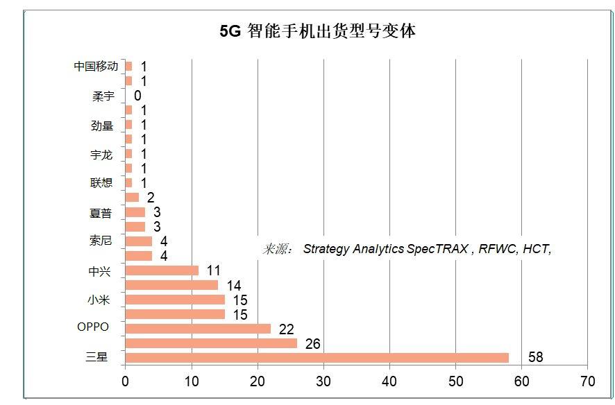 性能最好的 5G 智能手机在低于 6GHz 频段及毫米波范围内使用高通的调制解调器到天线解决方案