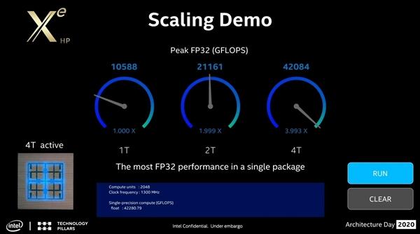 Intel全新Xe架构GPU秀肌肉:性能是NVIDIA安培A100 2.2倍