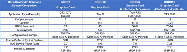 RTX 3090显卡用上GDDR6X显存:带宽堪比HBM2